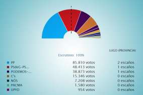 Eleccións 20D Lugo